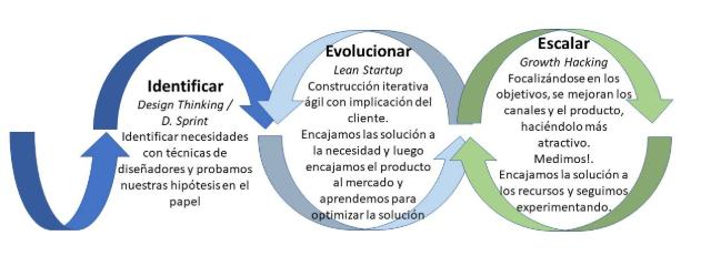 MTP Design Thinking 2