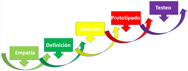 MTP Design Thinking